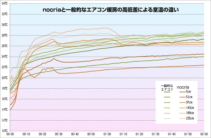緑系は一般的なエアコンで、時間とともに天井付近の気温だけどんどん上昇する。nocria Xは運転直後から床が暖かく、天井付近の気温上昇を押さえ、そのぶん床を暖めている
