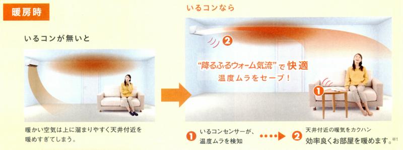 ネーミングセンスは別として、「いるコン」というのが本体とリンクしてリモコンがある場所を中心として、室温を調整する機能