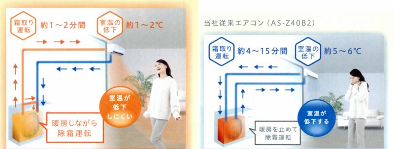 左のnocria X方式は、室外機の配管と弁が特殊になっていて、霜取り運転時には、室内に引き込む熱の一部を室外に循環させて霜を取る。右の従来方式は、冷暖房運転の切り替えをせざるを得ず、寒い上に霜取りに時間がかかっていた