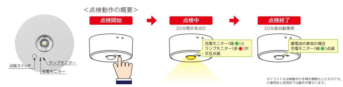 点検スイッチを押すと、器具が自動で非常点灯確認を行なう