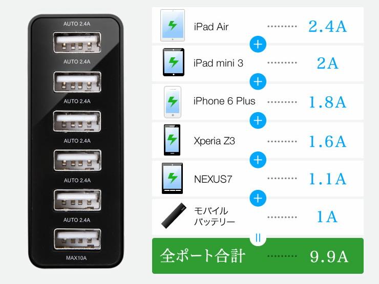 iPadやスマートフォンなど、接続機器に合わせて最適な電流を流す