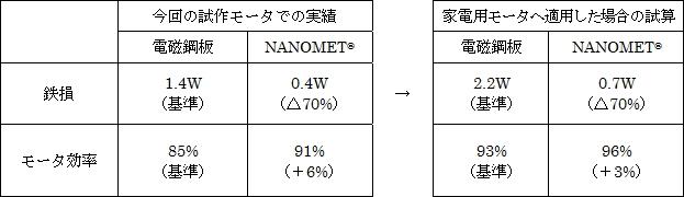 試作モータの特性比較と家電用モータに適用した場合の効果予測