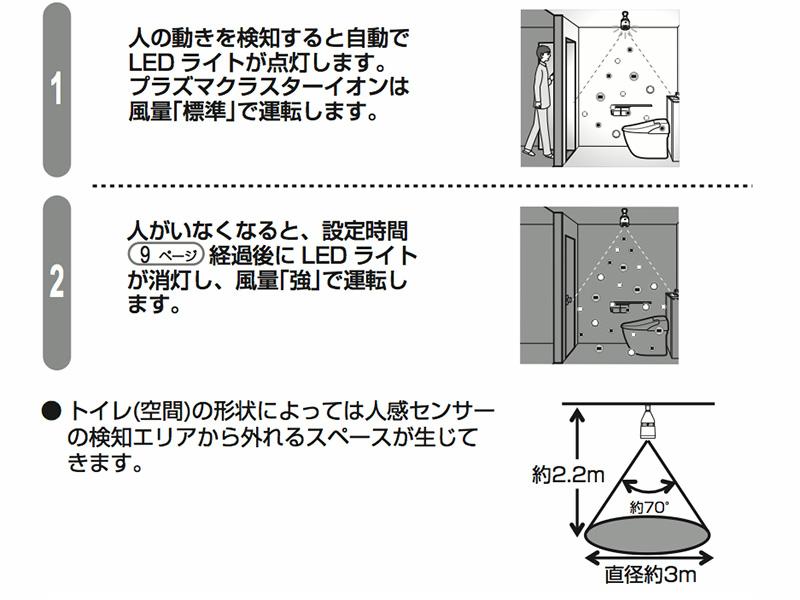 人感センサーの検知動作の説明図(取扱説明書より抜粋)