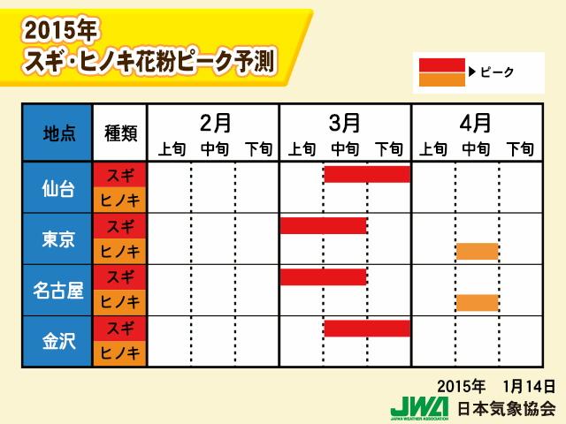 2015春のスギ・ヒノキ花粉ピーク予測(左が西日本、右が東日本)