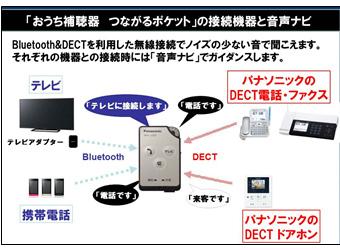 BluetoothとDECTを利用した無線接続で、ノイズの少ない音で聞き取れる