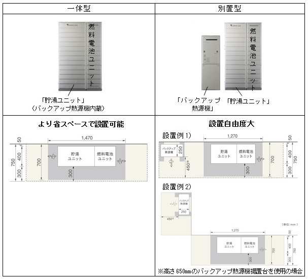 様々な設置スペースに対応するため、貯湯ユニットにバックアップ熱源器を内蔵した一体型と、貯湯ユニットとバックアップ熱源器を別の場所に置く別置型の2種類を用意する