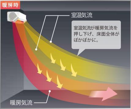 暖房運転時のイメージ