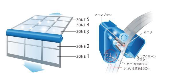 フィルターを5つのゾーンにわけて清掃する。清掃後、毎回ブラシに残ったホコリなども除去する