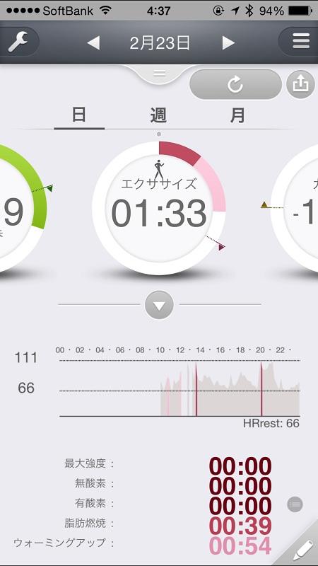 アプリでは脈拍数の変動とともに活動量を見ることができる
