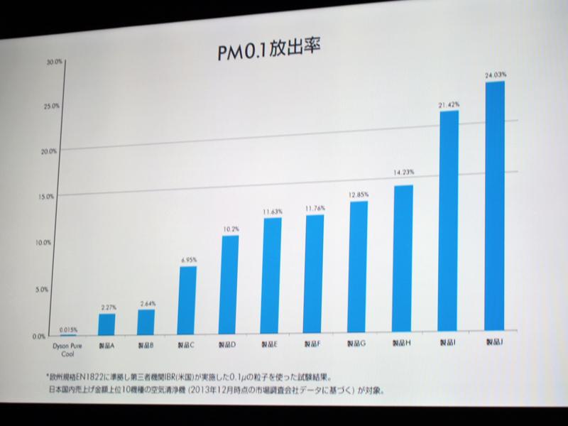 日本市場でトップ10の製品とDyson Pure Coolの性能を比較したグラフ。PM0.1の放出量を示している。Dyson Pure Coolが圧倒的な性能を誇る