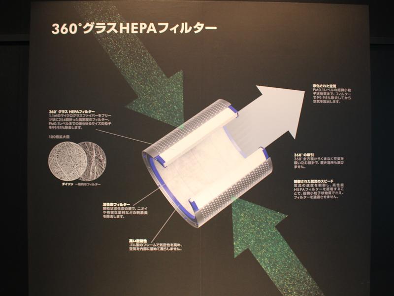 フィルター内部構造。外側から空気を取り込み、上部に送り出す仕組み