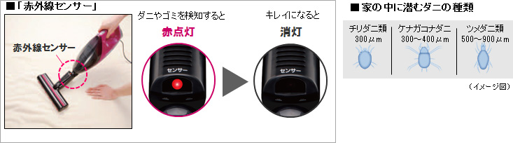 ダニや微細なゴミまで検知してランプで表示するパナソニックの「MC-DF100C」