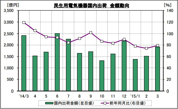 2014年度の電気製品の出荷金額推移