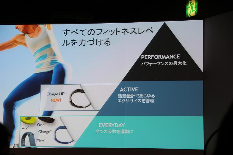 運動レベルを3段階に分類。Charge HRは「EVERYDAY」もしくは「ACTIVE」レベルを目指している向けだという