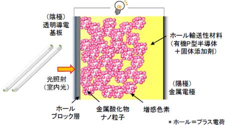 リコーが開発に成功した完全固体型色素増感太陽電池のデバイス構造