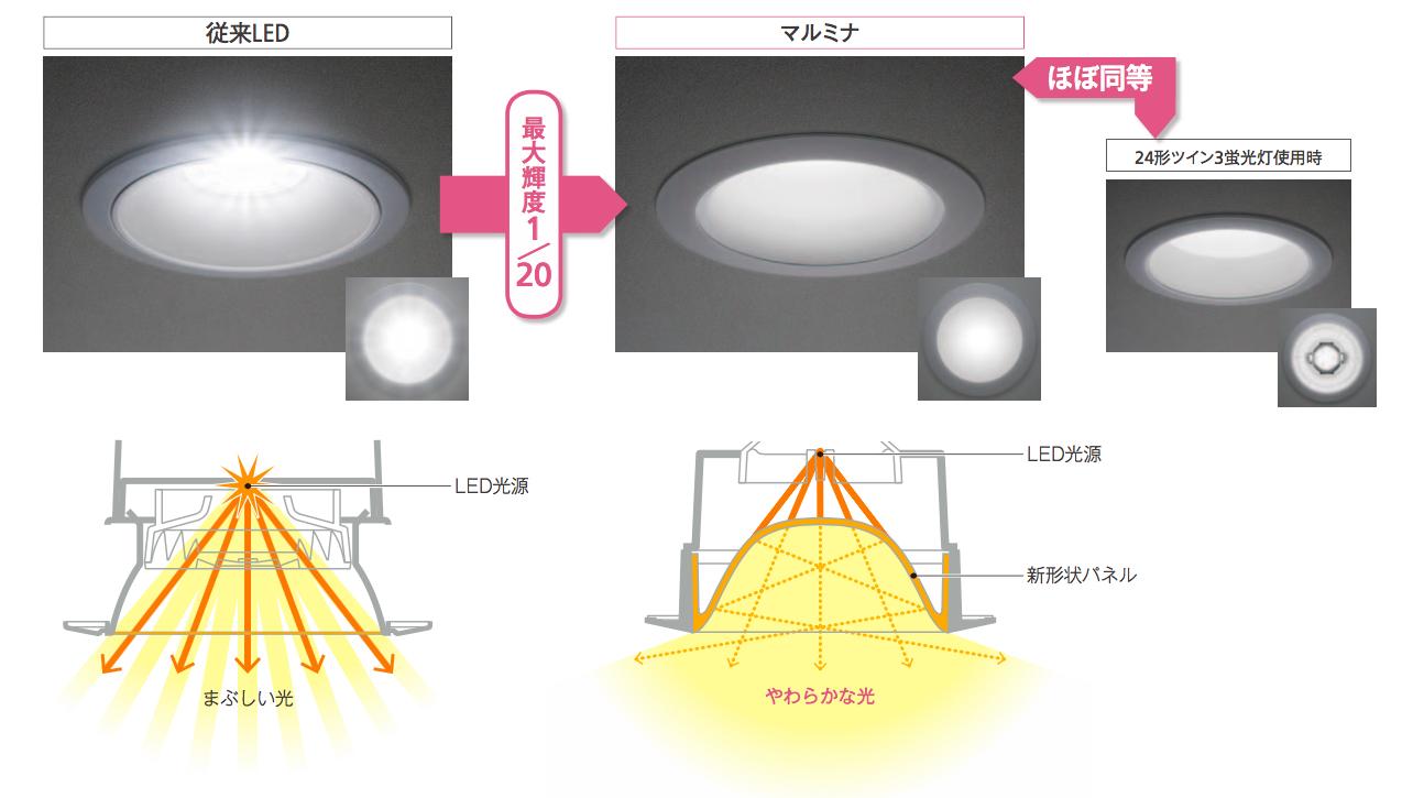 従来のLEDダウンライトとの見え方比較。従来に比べ、やわらかい光で広範囲を照らす