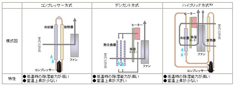 コンプレッサー/デシカント/ハイブリッド式の内部構造の違い