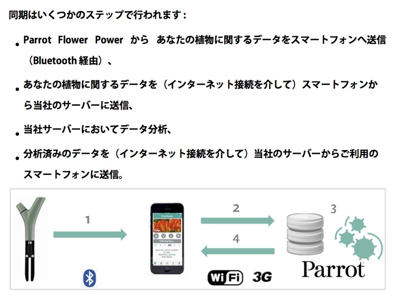 スマホのアプリを起動すると、約10秒かけてフラワー・パワーからデータを取得し、パロットのサーバーに送信され、分析される。分析されたデータはスマホへと送信され同期する(ユーザーガイドから抜粋)