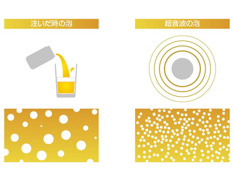 注いだ時の泡は大きくすぐに消えるが、超音波振動で作る泡は均等で細かく長持ちする