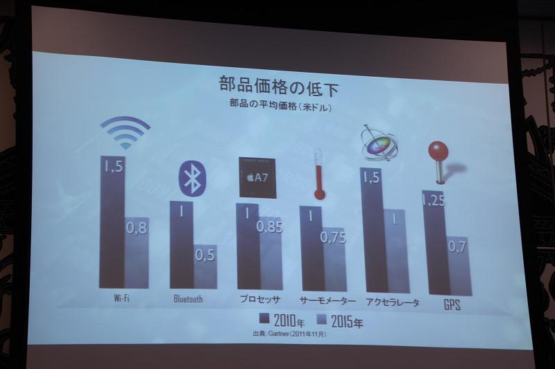 IoTに関わる部品価格は低下している