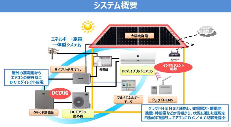 HEMSを利用することで、状況によって蓄電池でエアコンを動かしたり、夜間電力など系統からのACで動作させるなど賢く切り替えるようにしている