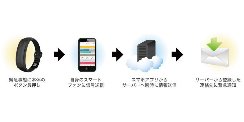 本体のボタンを長押しするとSOSメールを送信できる