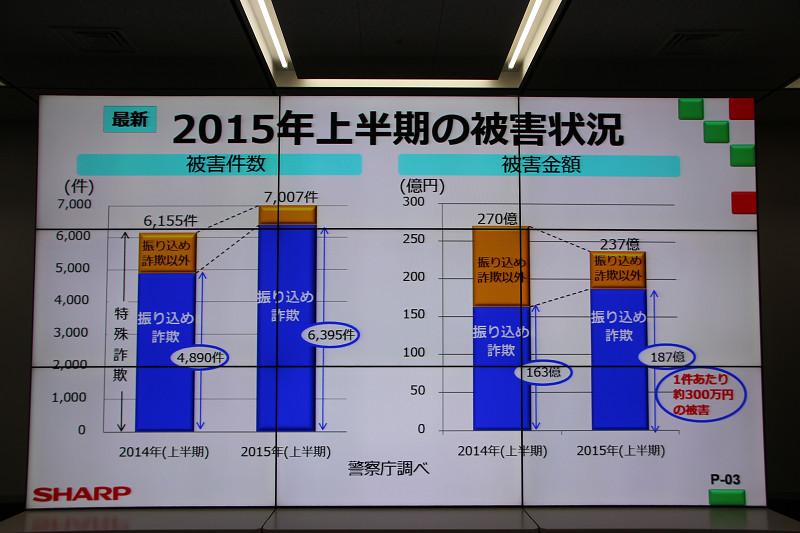 2015年上半期の被害情報