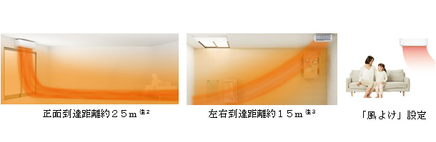 「パワフル気流」と「風よけ」使用イメージ