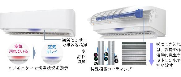 エアコン内部に集まった汚れは冷房/除湿時に発生する水を使って排出する