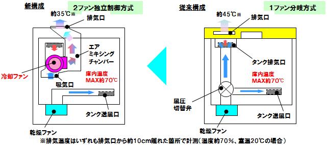 ツインファンとエアミキシングで排出される蒸気の温度を低減
