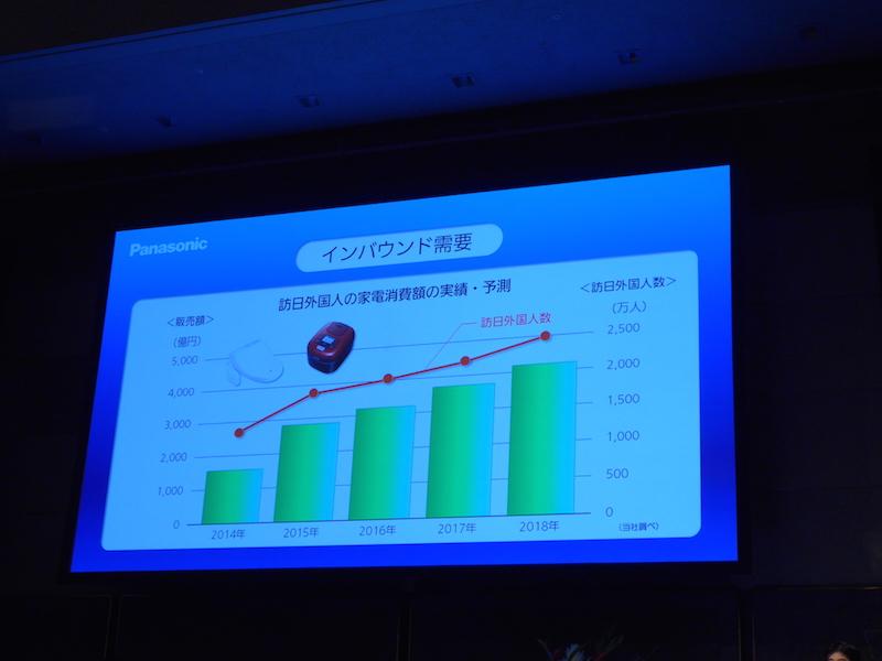 訪日外国人の家電消費額の実績と予測