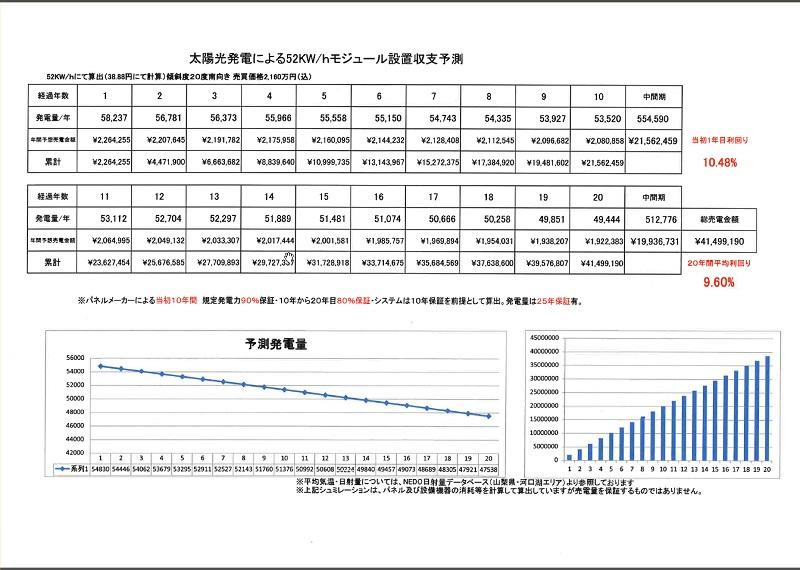収支予測の表