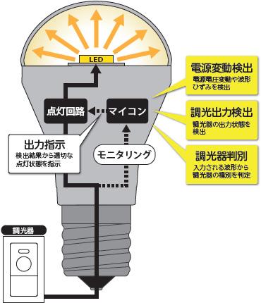 「PREMIUM 調光 technology」
