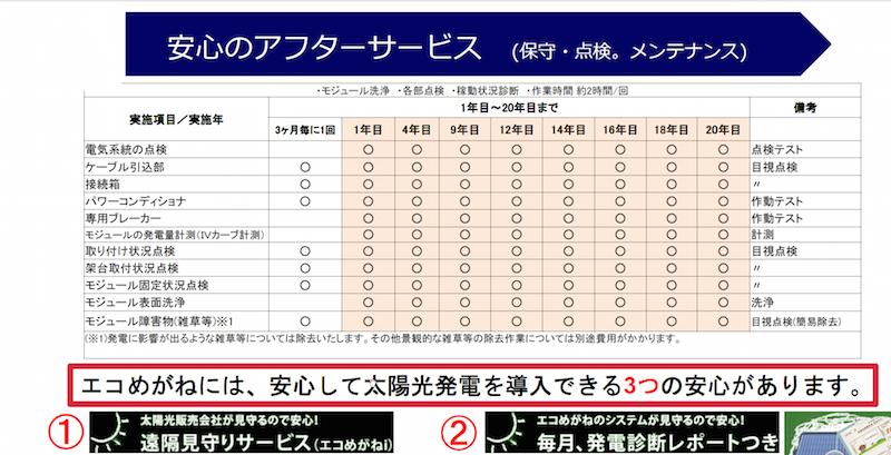 表1:九州の物件で提案を受けたメンテナンス体制