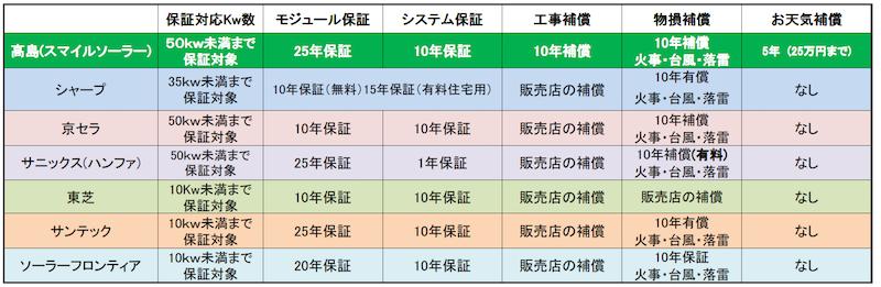 表2:九州の物件で提示された保証内容
