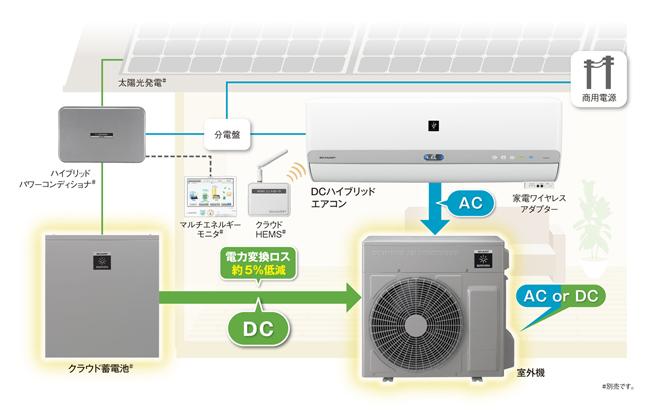 DCハイブリッドエアコンの使用イメージ図。クラウド蓄電池からエアコンの室外機に、電力を変換することなく、DCのまま給電することができる