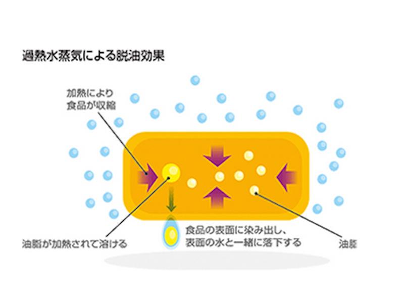 過熱水蒸気による脱油効果のイメージ