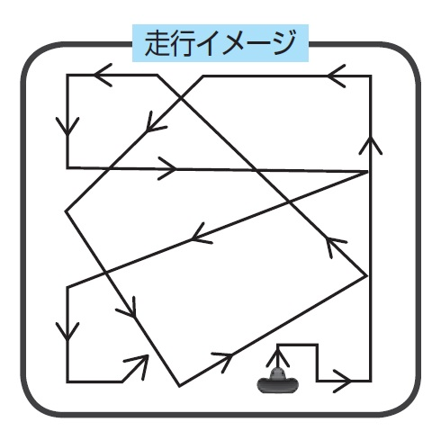 自動モード(通常)の走行パターン