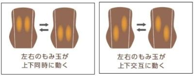 3つの運転モードでは、左右のもみ玉が上下同時、または交互に動く
