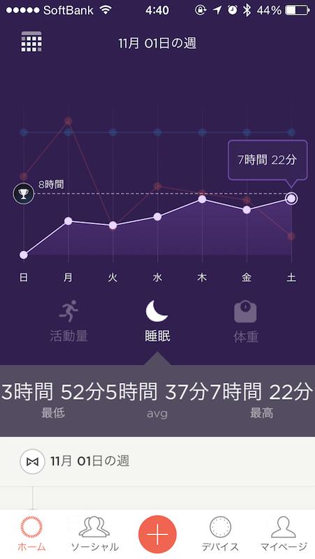 日別の活動量と睡眠時間を表示したところ