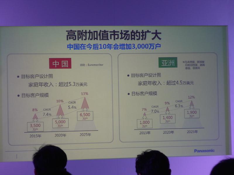 調査会社のユーロモニターによれば、中国内の5,000万世帯が21万元以上の世帯。これが15年後には8,000万世帯になるという