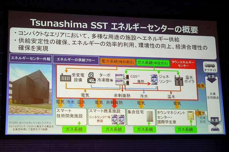 Tsunashima SSTエネルギーセンターの概要