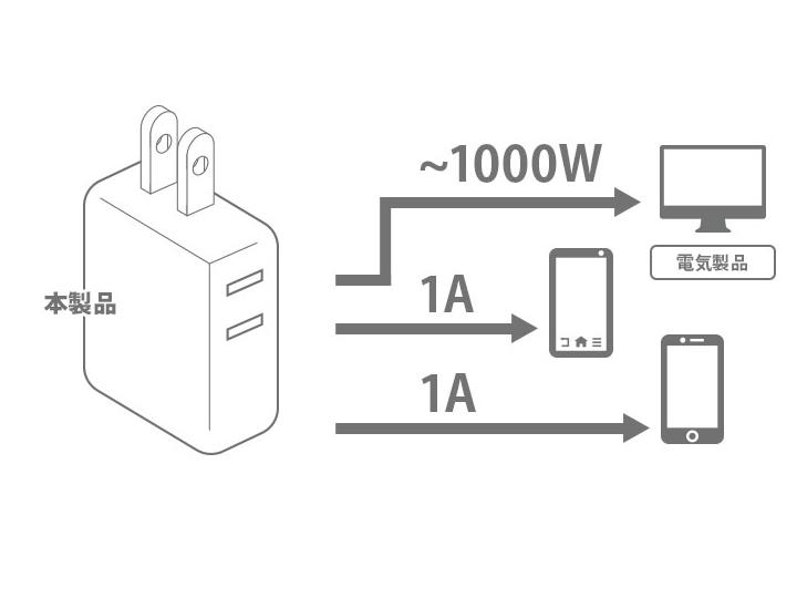 USBポートの最大出力は2.4A。コンセントは、最大1,000Wまでの電化機器の接続に対応