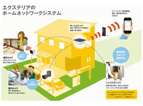 屋内カメラなどをホームユニットに接続させることで自宅の様子を確認できる