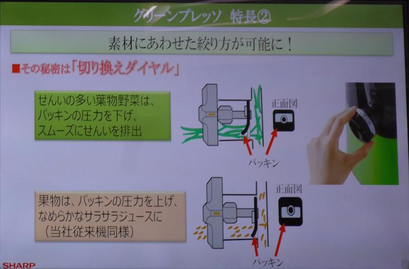 搾りかす出口のパッキンの圧力が変えられる。葉物野菜を絞る場合は、圧力を低くすることで、繊維かすの詰まりを軽減する