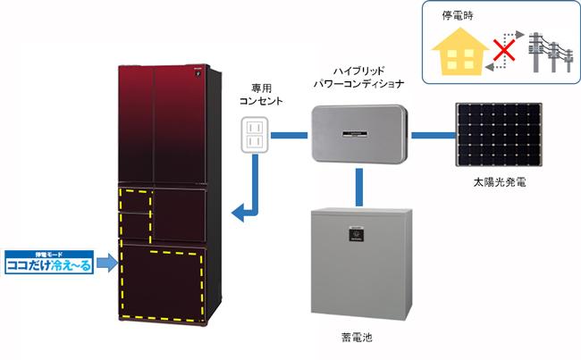 蓄電池システムと連携して、停電時にも10日以上使用できる