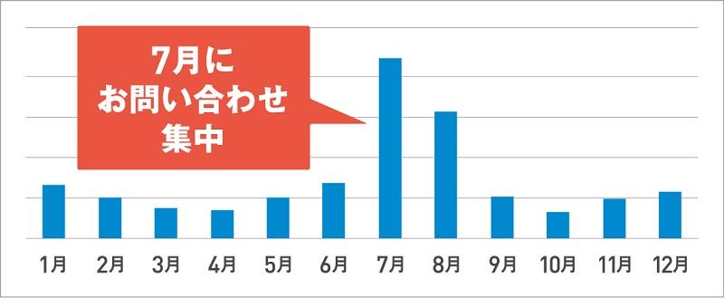 エアコンの修理受け付け件数(2015年 ダイキン調べ)