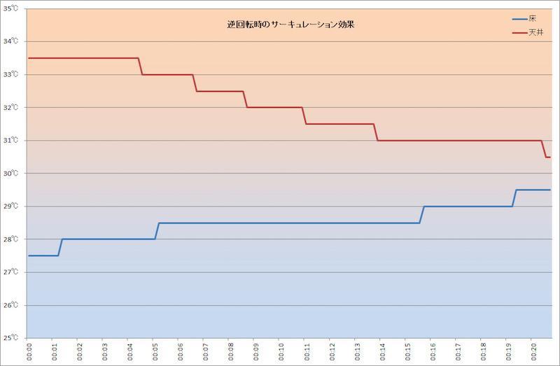 結果をまとめたグラフ
