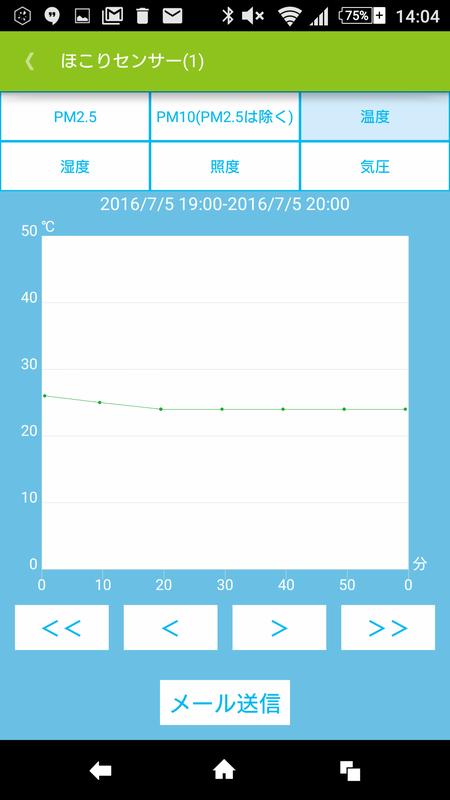 計測したデータはグラフとして表示できる。「メール送信」をタップすると、CSVファイルを添付してメールを送れる