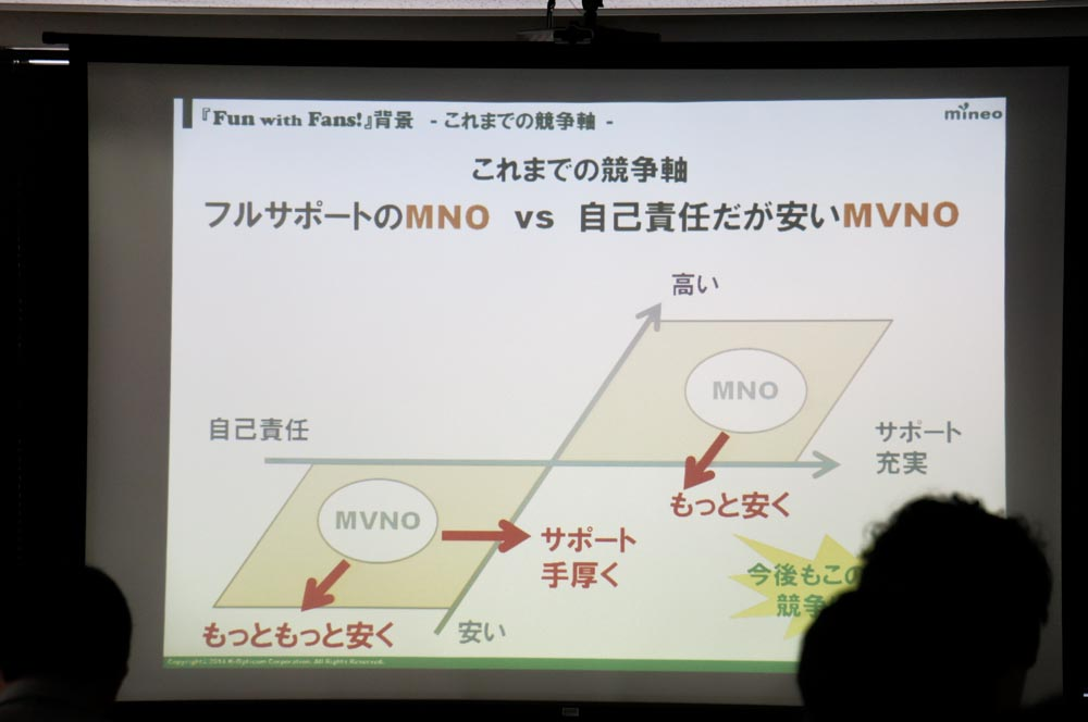 MVNO/MNOの競争軸